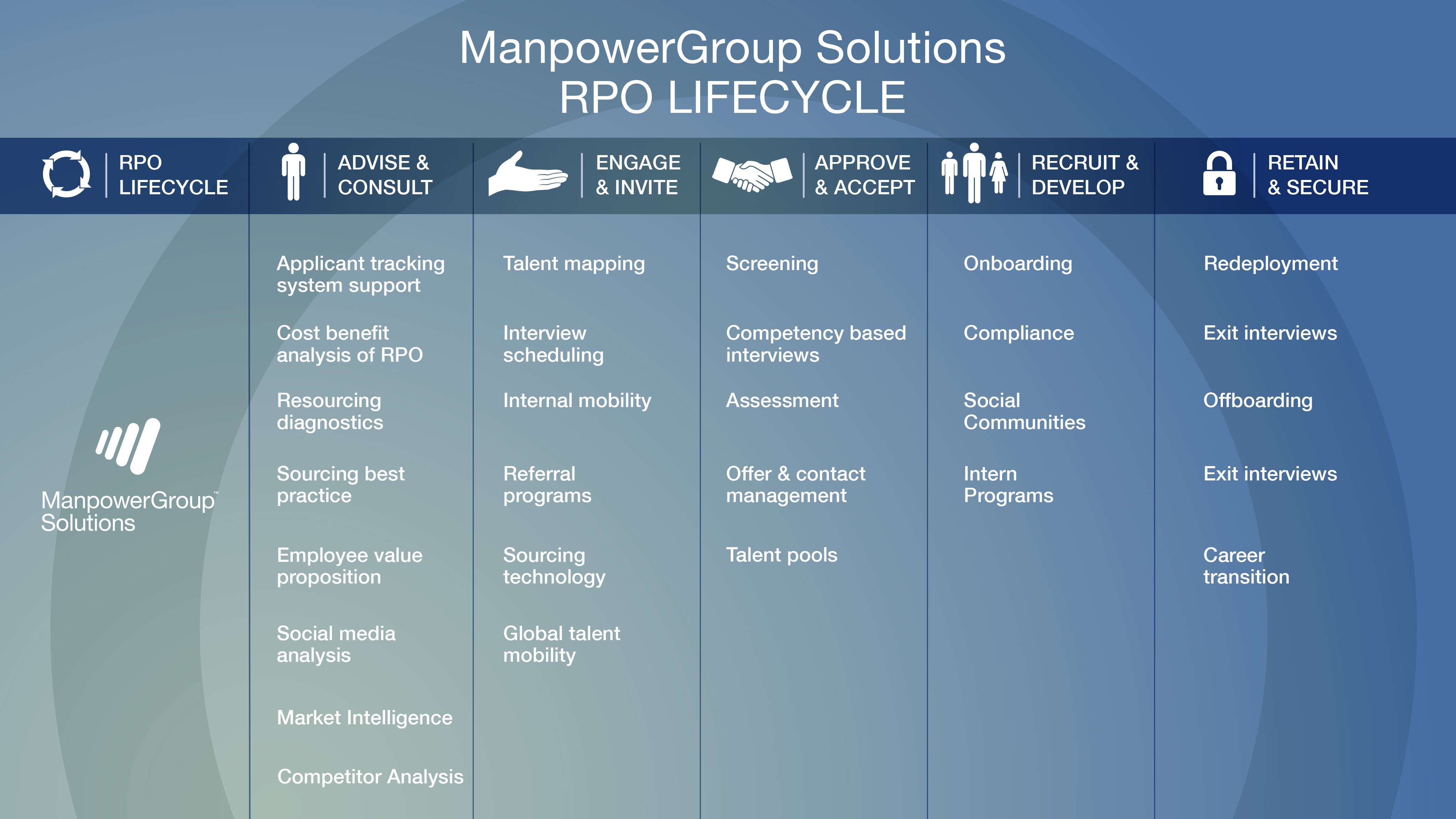A large image highlighting the scope of RPO Solutions