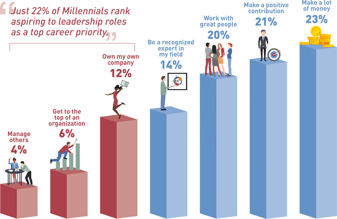 millennials in the workforce manpowergroup managing others is low on their list