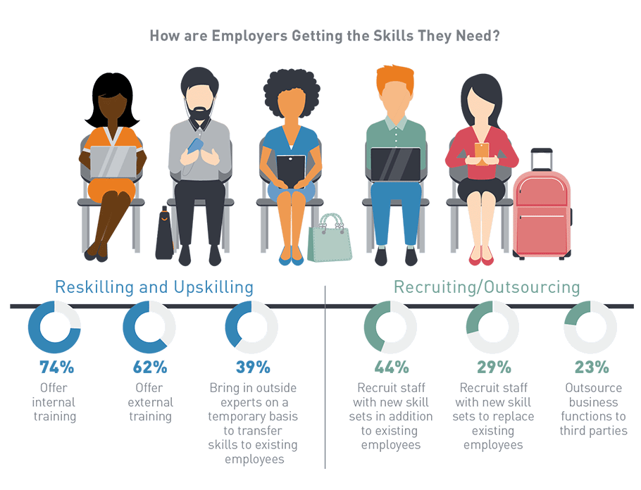 How are employers getting the skills they need?