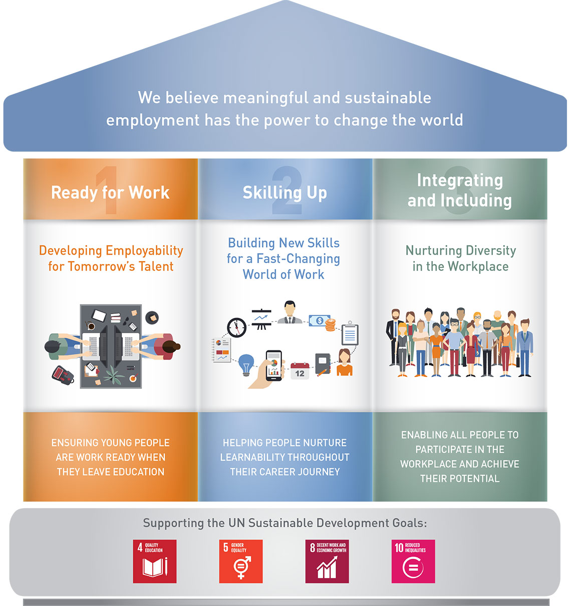 ManpowerGroup's Three Sustainable Development Goals