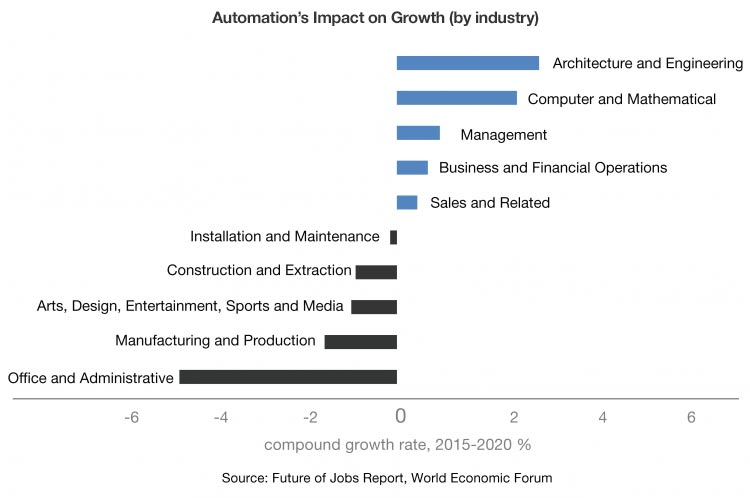 Automation's impact on growth