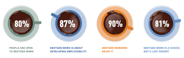 Moving image reveals NextGen Work statistics